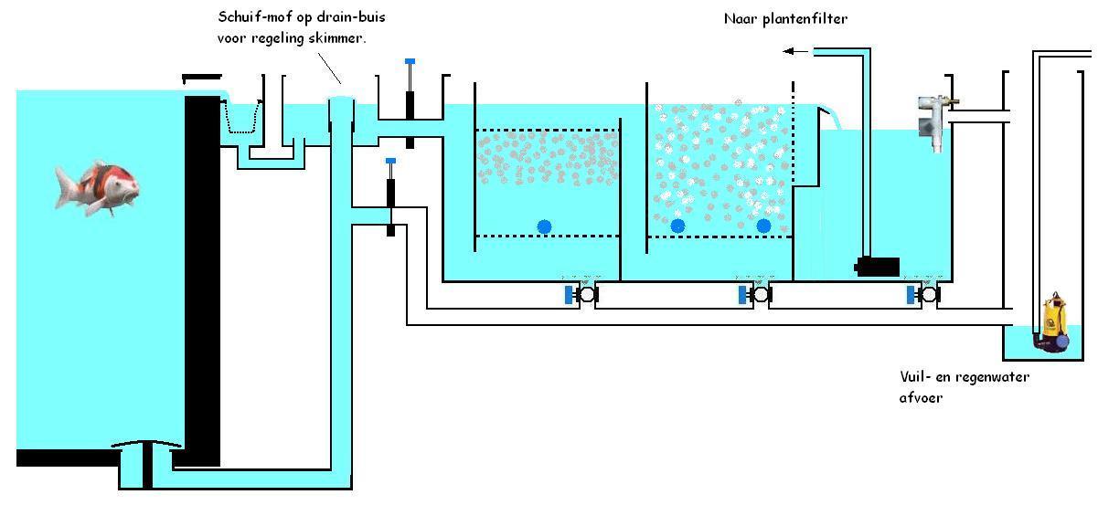 Forums technisch bodem drain vijver 7 5 bij 140 for Natuurlijke vijver zonder pomp